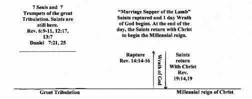 "the rapture of the saints as explained in the bible Does the bible actually talk about the rapture of the saints if so, will every christian be caught up to meet the lord, or only the ""faithful"" ones."