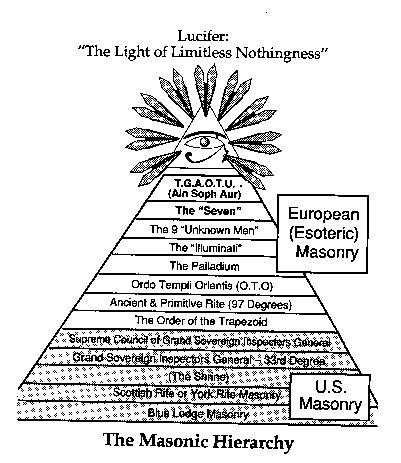 From Masonry Beyond the Light by William Schnoebelen , who reached the